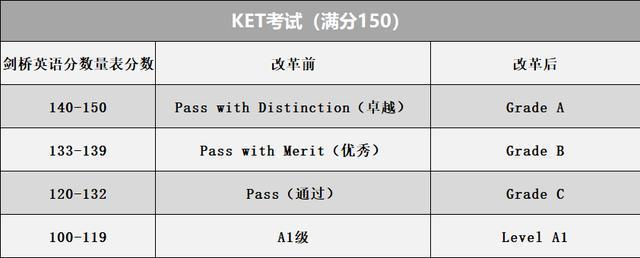 2020年KET/PET考试成绩共分为几个级别?